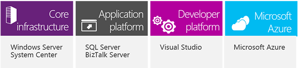 Four Server and Cloud Enrollment components