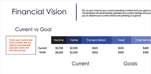 Financial Vision Excel spreadsheet showing current vs. goal spending