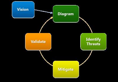 SDL Threat Modeling Process