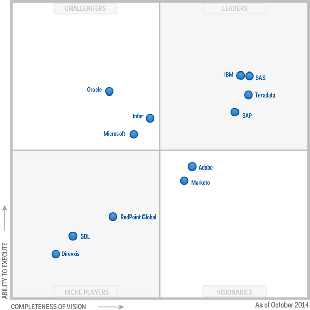 Gartner Magic Quadrant for Integrated Marketing Management
