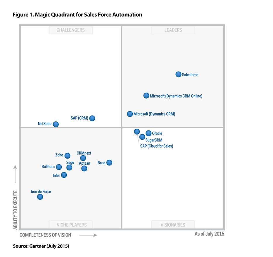Gartner Magic Quadrant for Sales Force Automation