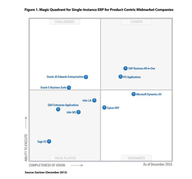 Gartner Magic Quadrant for Single-Instance ERP for Product-Centric Midmarket Companies