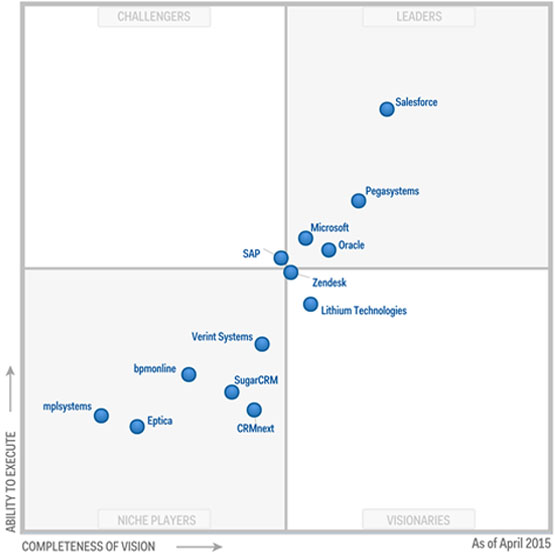 Gartner Magic Quadrant for the CRM Customer Engagement Center