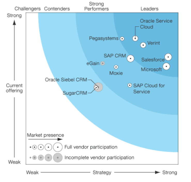 The Forrester Wave: Customer Service Solutions for Enterprise Organizations