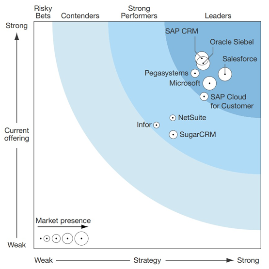 The Forrester Wave: CRM Suites for Large Organizations