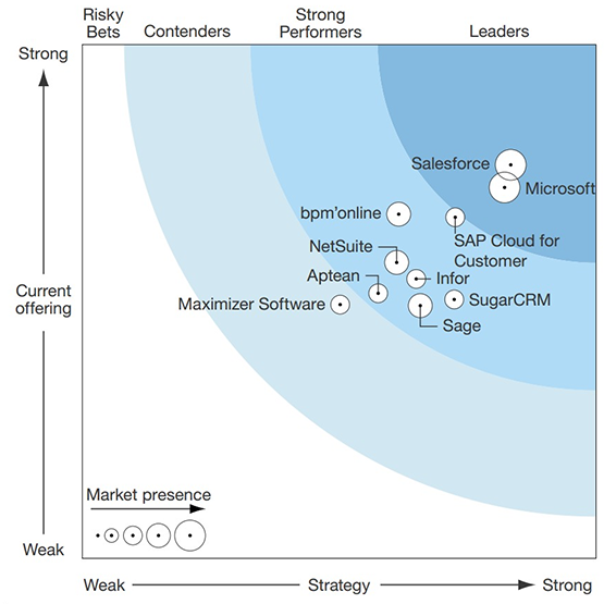 The Forrester Wave: CRM Suites for Midsize Organizations