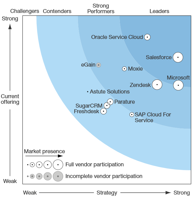 The Forrester Wave: Customer Service Solutions for Small and Midsize Teams