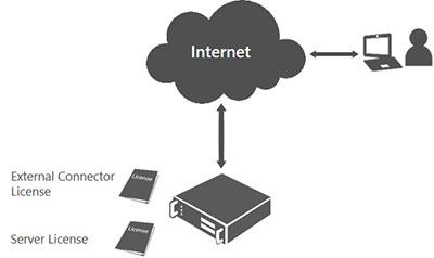 concesión de licencias de conector externo