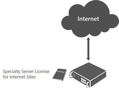 Specialty Server licensing