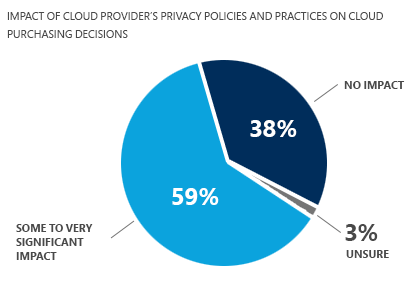 Impact of cloud provider's privacy policies