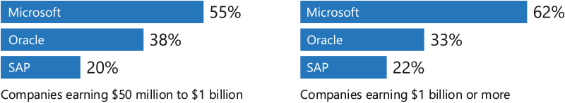 Microsoft is the preferred enterprise resource planning (ERP) vendor