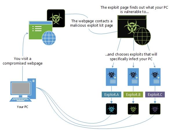 Microsoft Malware Protection Center - Exploit malware family