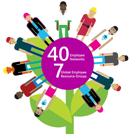Our Employee Community of 40 Employee Networks and 7 Global Resource Groups.