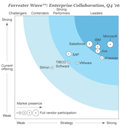 Microsoft leads as a collaboration provider