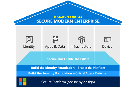 Secure modern enterprise