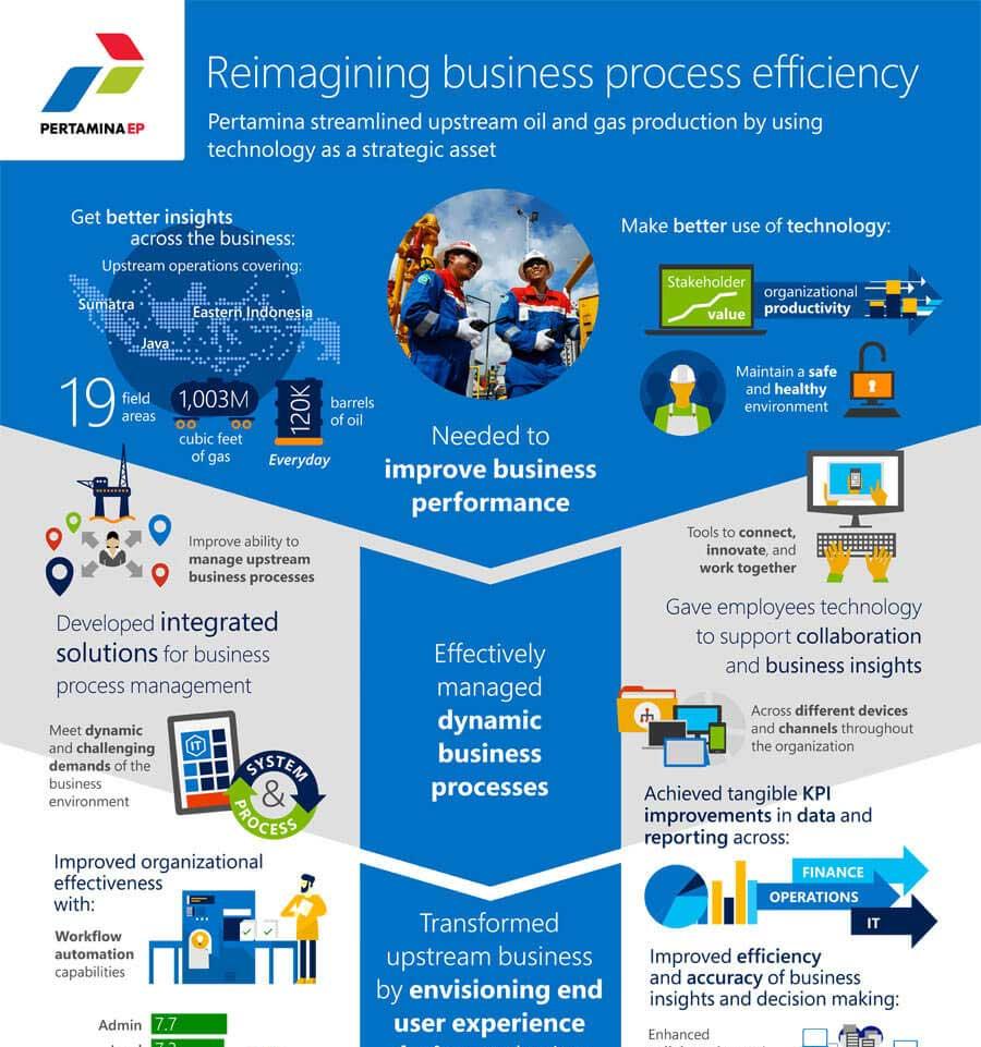 PERTAMINA: Reimagining business process efficiency