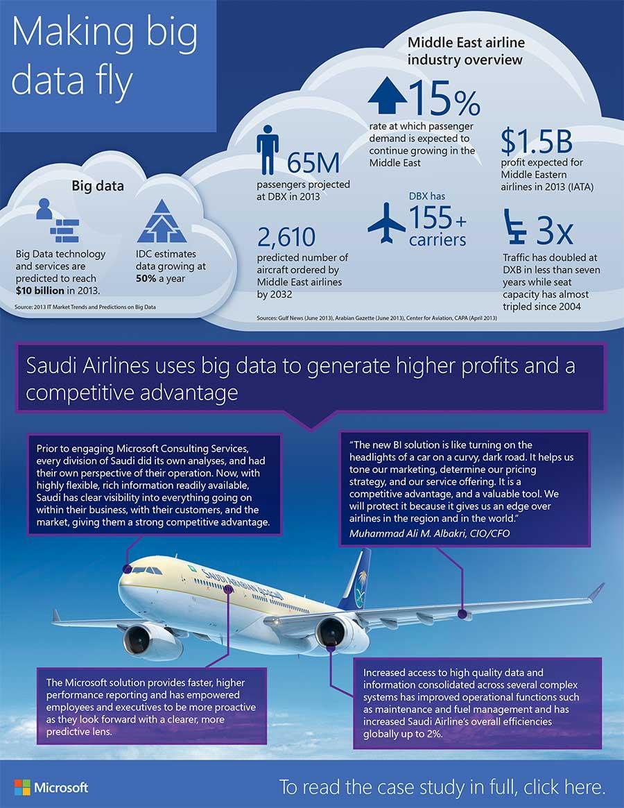 Saudi Airlines - Making Big Data Fly