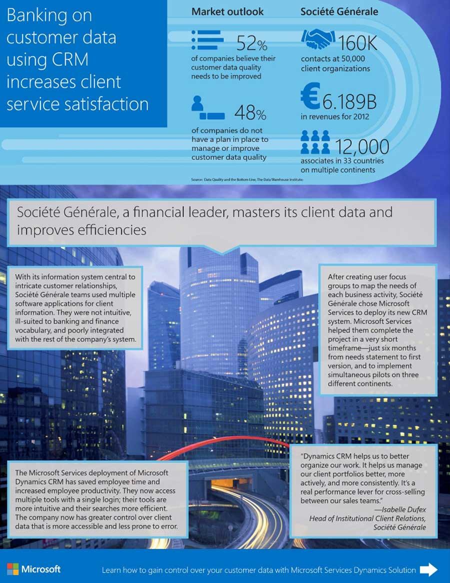 Societe Generale - Banking on Customer Data using CRM
