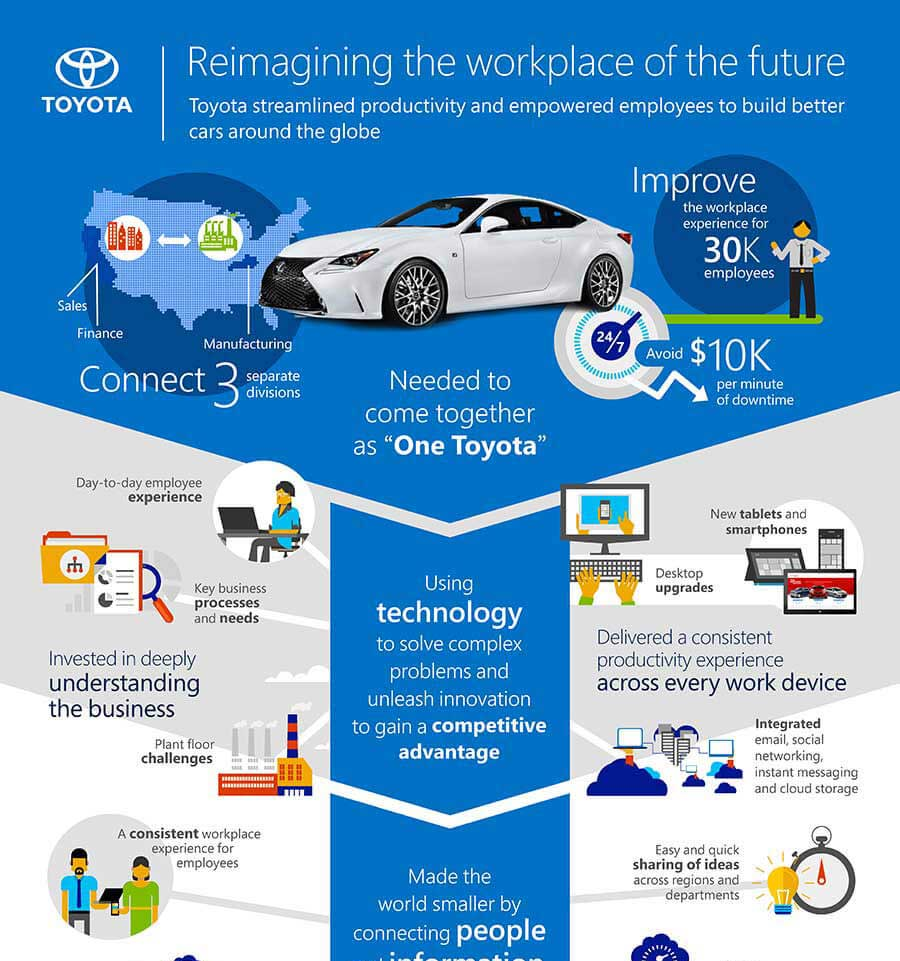 Toyota - Reimagining the workplace of the future