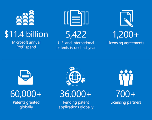 Infographic of key Microsoft Intellectual Property Licensing statistics