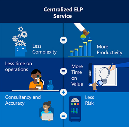 Centralized ELP Service