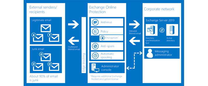 A chart showing how Exchange Online Protection protects your organization's email.
