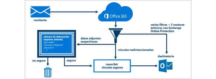 Diagrama en el que se muestra cómo la Protección contra amenazas avanzada de Office 365 protege el correo electrónico.