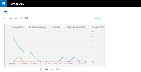 Detalles de un informe en tiempo real de los mensajes de correo recibidos de ExchangeOnlineProtection.
