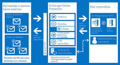 Un cuadro que muestra cómo ExchangeOnlineProtection protege el correo electrónico de su organización.