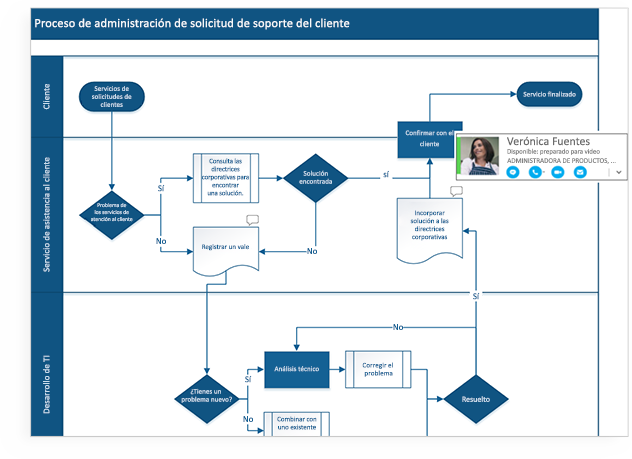 Diagramas de flujo y software de diagramas visio 2016 adems con office 365 varios miembros del equipo ya pueden trabajar con un solo diagrama de visio al mismo tiempo lo que ayuda a reducir el esfuerzo y ccuart Choice Image