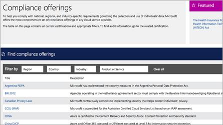 Página de ofertas de cumplimiento del Centro de confianza de Microsoft; lee las preguntas más frecuentes sobre las certificaciones de cumplimiento, las auditorías y las acreditaciones de Office 365