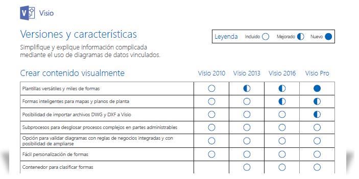 se muestra una parte del documento de comparación de características de Visio