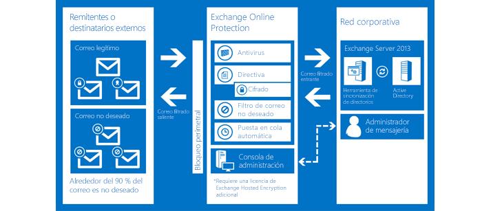 Gráfico que muestra cómo Exchange Online Protection protege el correo electrónico de tu organización.