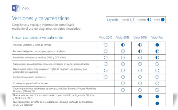 Imagen en la que se muestra una parte del documento de comparación de características de Visio
