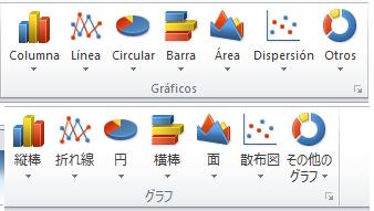 También pueden cambiar fácilmente el idioma de la interfaz de usuario; por ejemplo, pueden cambiar la interfaz de usuario de Excel de inglés a japonés