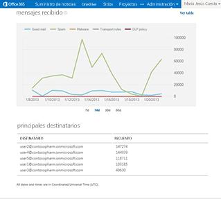 Consulte informes casi en tiempo real para obtener una mayor información sobre el entorno de correo electrónico.