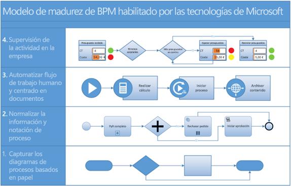 Captura de pantalla de un diagrama de proceso BPMN en Visio.