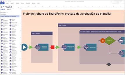 Captura de pantalla de un flujo de trabajo de SharePoint creado con Visio.