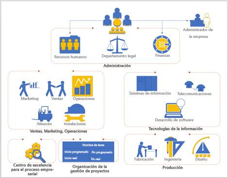 Captura de pantalla de una plantilla organizativa de Visio que puedes usar para tus primeros diagramas.