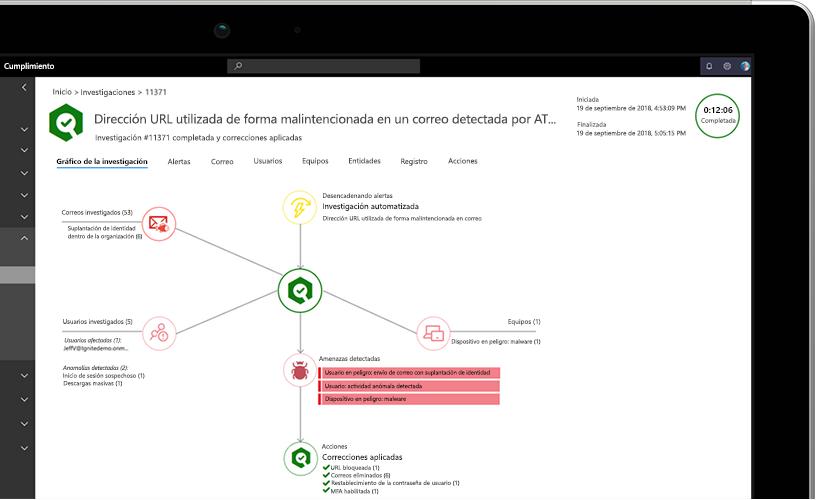 Foto en primer plano de una portátil en el que se muestra un gráfico de investigación con información sobre URL malintencionadas en el correo