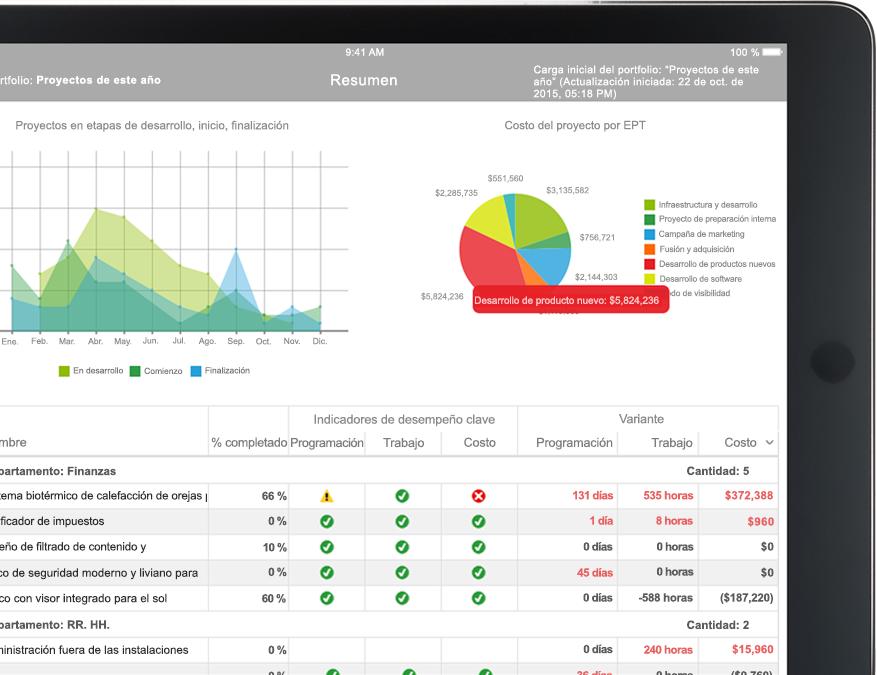 Dispositivo con archivo de Project con un informe que incluye gráficos y tablas