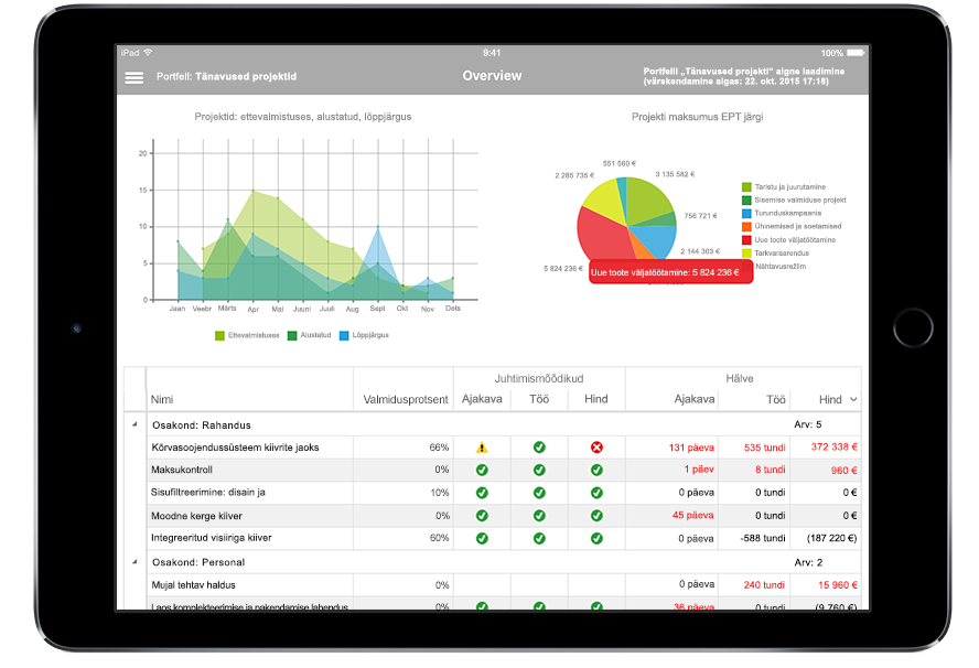 iPadi tahvelarvuti, mille ekraanil kuvatakse Microsoft Projecti projektiandmed ja juhtimismõõdikud