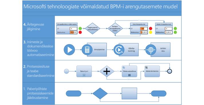 Kuvatõmmis Visio BPMN-i protsessiskeemist.