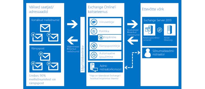 Exchange Online'i kaitseteenuse abil teie ettevõtte meili kaitsmist kirjeldav diagramm.