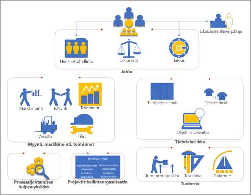 Näyttökuva Vision organisaatiokaaviosta, jonka avulla voit nopeasti aloittaa kaavioiden käytön.