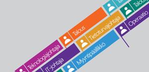 Luettelo tehtävänimikkeistä, lue lisätietoja Office 365 Enterprise E5:stä.