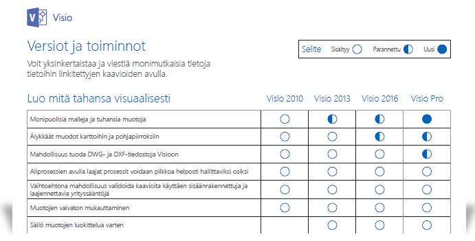 näyttää osan Vision ominaisuusvertailun tiedostosta