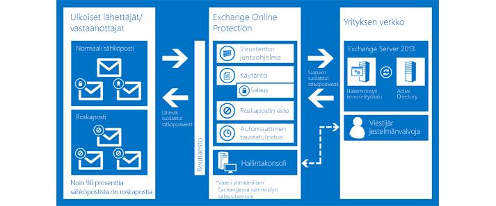 Kaavio, joka kuvaa, kuinka Exchange Online Protection suojaa organisaatiosi sähköpostia.