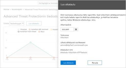 Lähikuva reaaliaikaisesta vastaanotettujen sähköpostiviestien raportista Exchange Online Protectionissa.