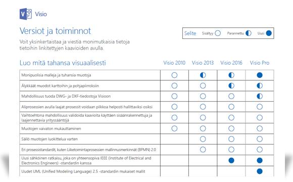 Kuva näyttää osan Vision ominaisuusvertailun tiedostosta